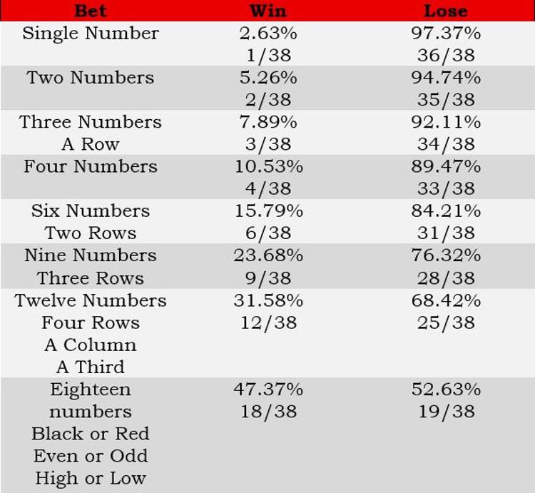 roulette stats, two zero wheel