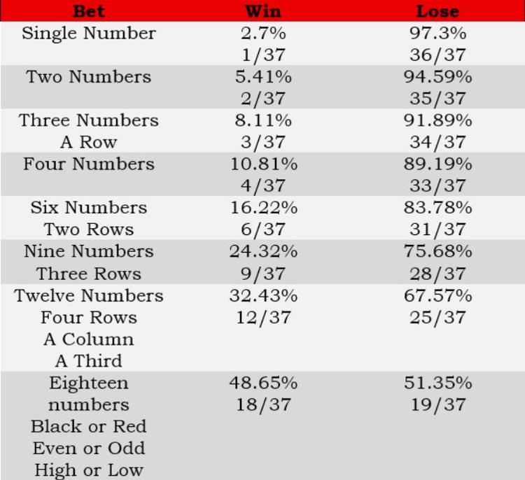 roulette statistics, one zero wheel